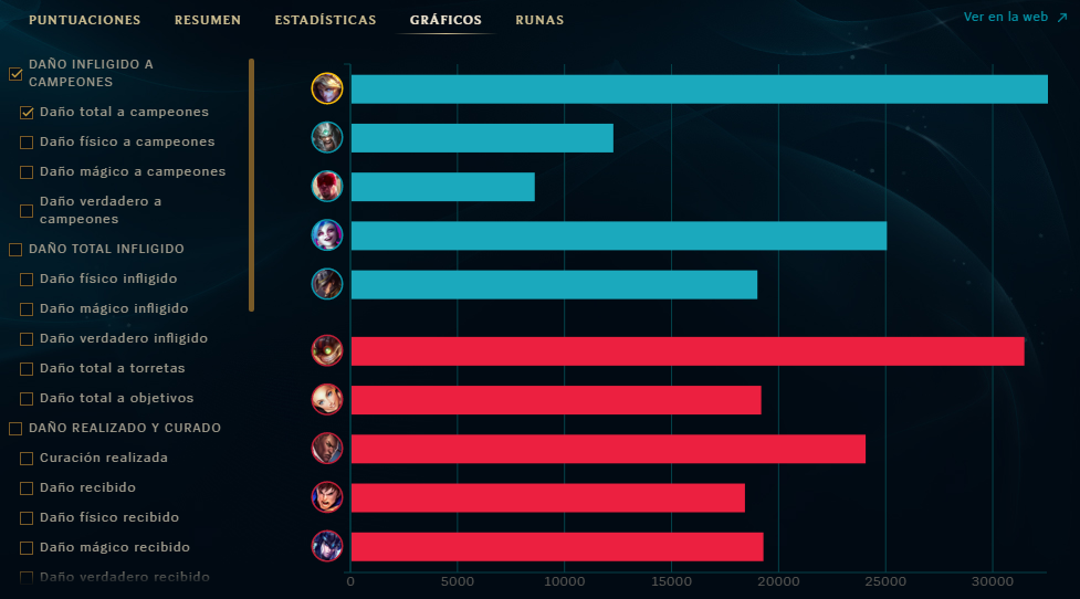 Ezreal supports stats