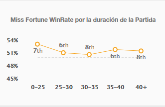 win rate,win rate lol lan , win rate league of legends